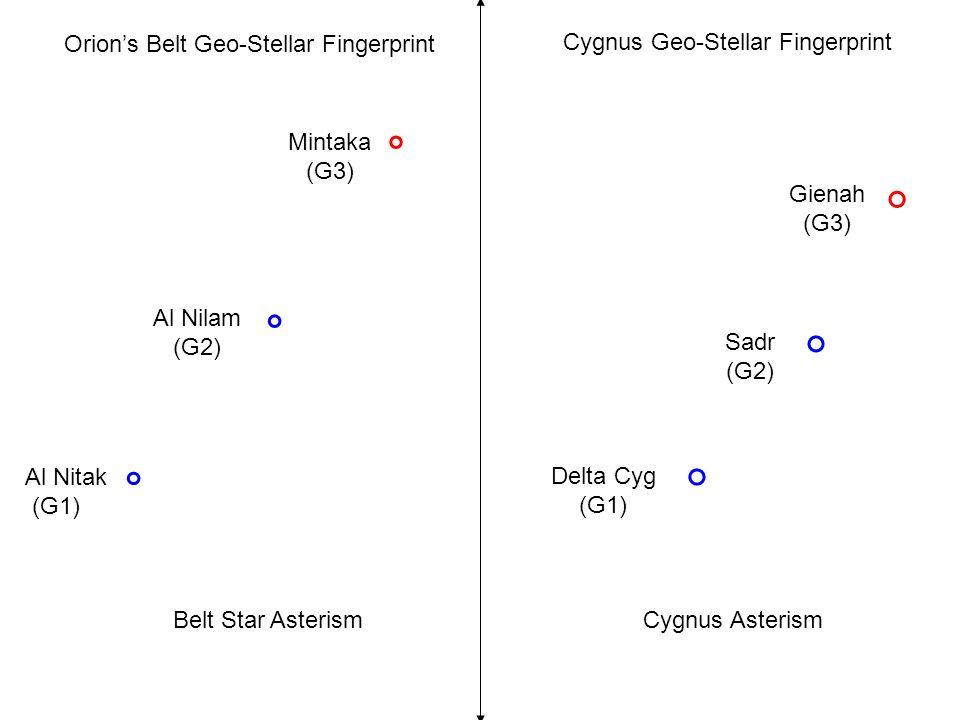 Orion's Belt Geo-Stellar Fingerprint Cygnus Geo-Stellar Fingerprint Belt Star AsterismCygnus Asterism Al Nitak (G1) Al Nilam (G2) Mintaka (G3) Gienah (G3) Sadr (G2) Delta Cyg (G1)