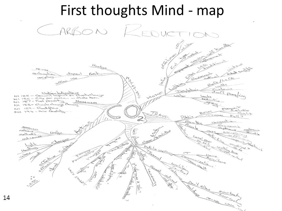 First thoughts Mind - map www.supportservicesdirect.co.uk12 14