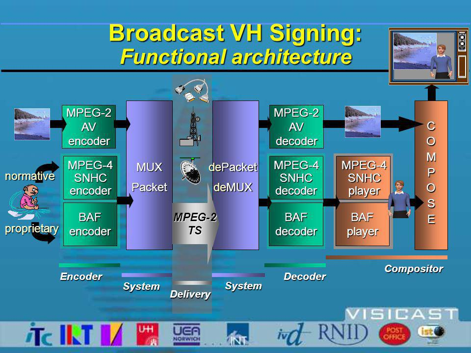 Broadcast VH Signing: Functional architecture MUXPacket MPEG-2AVencoder MPEG-4SNHCencoder BAFencoder MPEG-2AVdecoder MPEG-4SNHCdecoder BAFdecoder MPEG-4SNHCplayer BAFplayer COMPOSE dePacket deMUX EncoderDecoder Compositor SystemSystem Delivery normative proprietary MPEG-2TS
