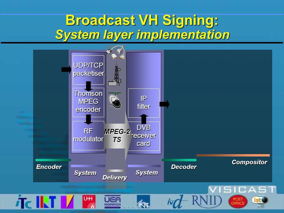 Broadcast VH Signing: System layer implementation UDP/TCPpacketiser ThomsonMPEGencoder RFmodulator DVB receiver card IPfilter SystemSystem Delivery En