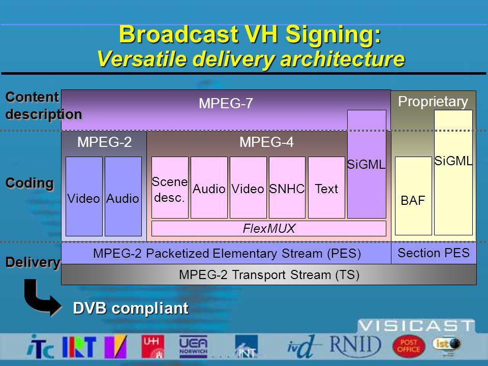 MPEG-2 Transport Stream (TS) MPEG-2 Packetized Elementary Stream (PES) Section PES Broadcast VH Signing: Versatile delivery architecture BAF AudioVideo FlexMUX Scene desc.