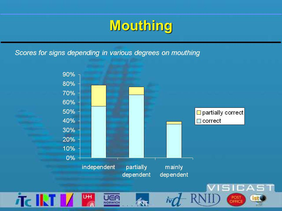 Mouthing Scores for signs depending in various degrees on mouthing