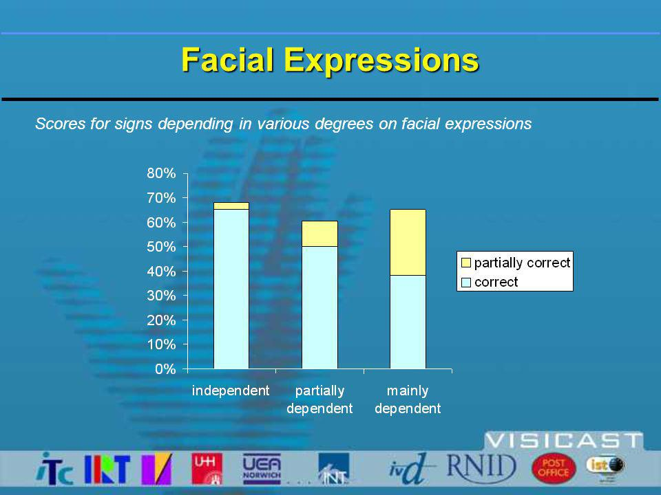 Facial Expressions Scores for signs depending in various degrees on facial expressions