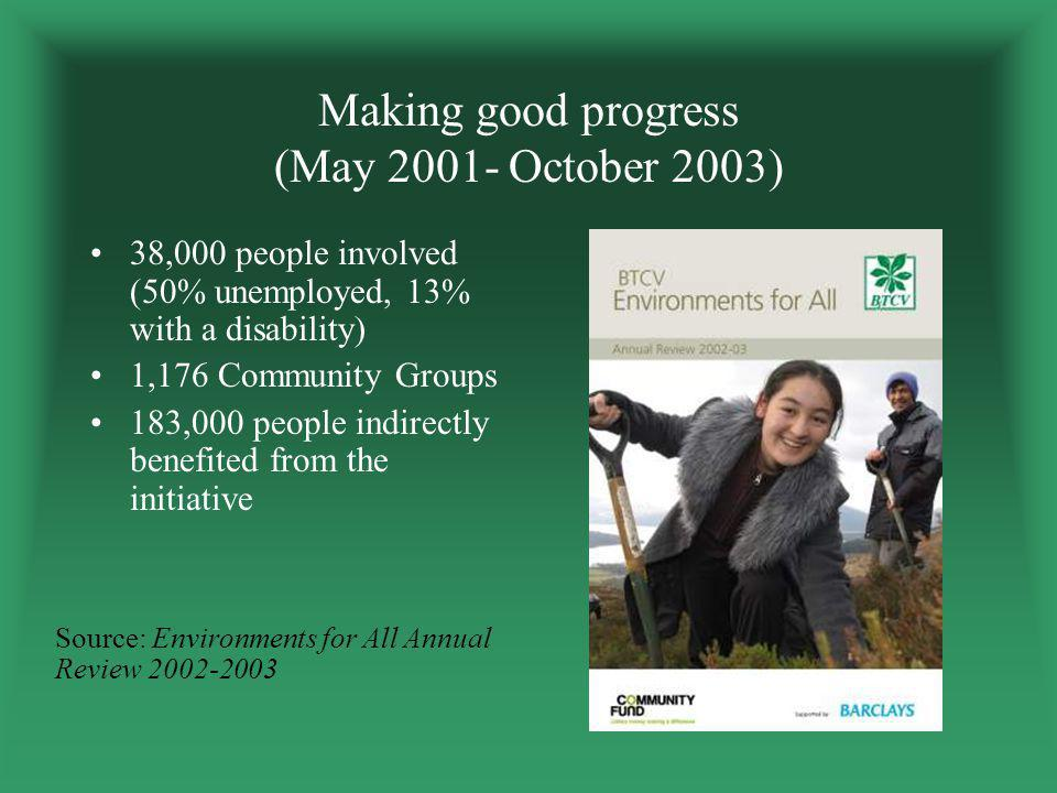 Making good progress (May 2001- October 2003) 38,000 people involved (50% unemployed, 13% with a disability) 1,176 Community Groups 183,000 people indirectly benefited from the initiative Source: Environments for All Annual Review 2002-2003