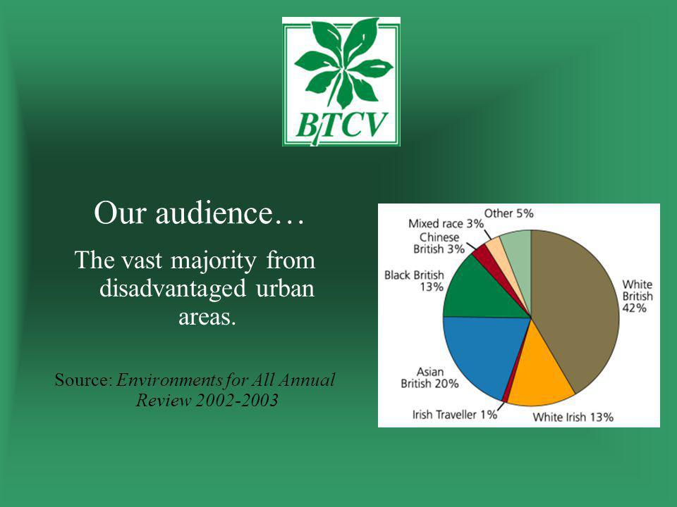 Our audience… The vast majority from disadvantaged urban areas.