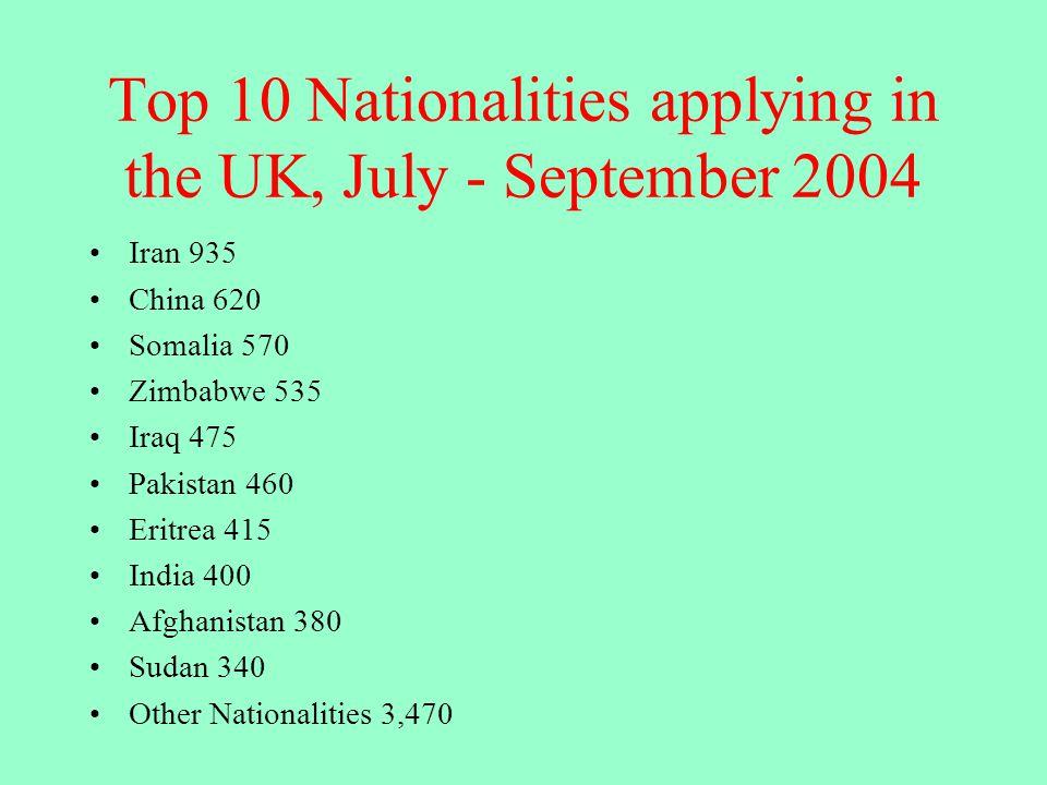 Top 10 Nationalities applying in the UK, July - September 2004 Iran 935 China 620 Somalia 570 Zimbabwe 535 Iraq 475 Pakistan 460 Eritrea 415 India 400 Afghanistan 380 Sudan 340 Other Nationalities 3,470