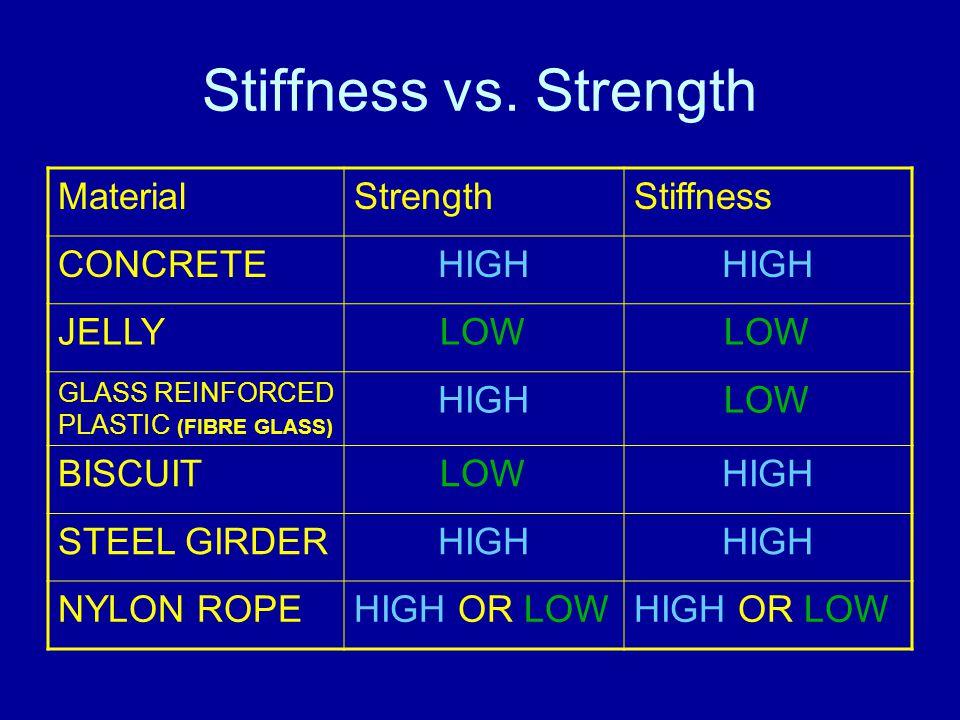 Stiffness vs.