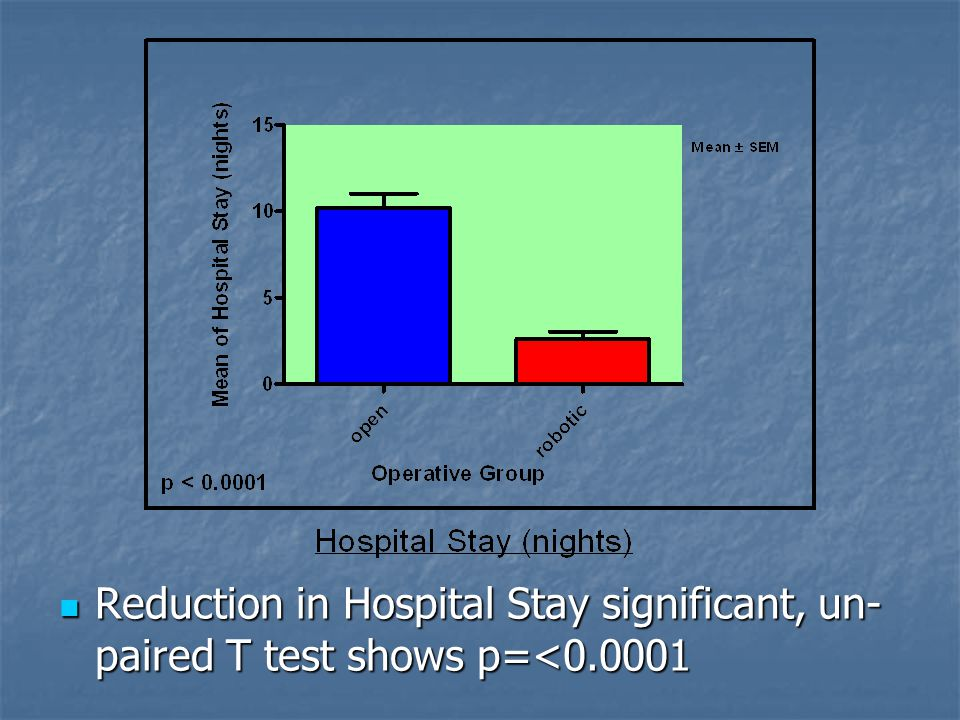 Reduction in Hospital Stay significant, un- paired T test shows p=<0.0001 Reduction in Hospital Stay significant, un- paired T test shows p=<0.0001
