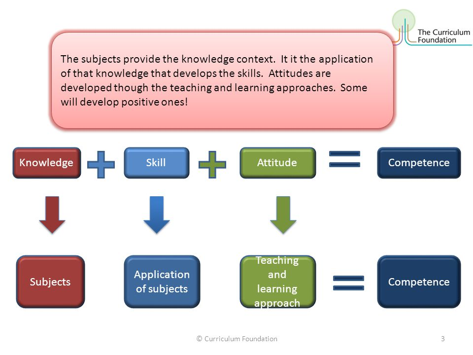 KnowledgeAttitudeSkillCompetence Subjects Application of subjects Teaching and learning approach Competence The subjects provide the knowledge context.