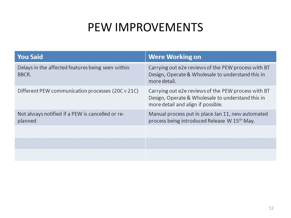 PEW IMPROVEMENTS You SaidWere Working on Delays in the affected features being seen within BBCR.