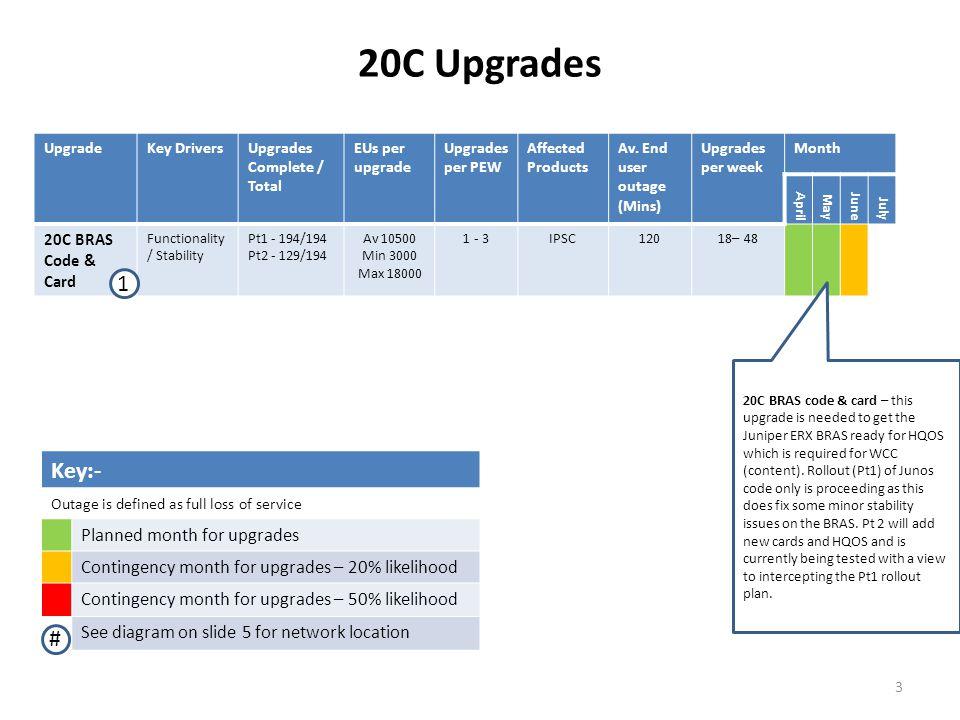 20C Upgrades UpgradeKey DriversUpgrades Complete / Total EUs per upgrade Upgrades per PEW Affected Products Av.