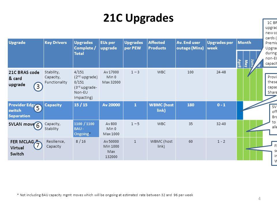 21C Upgrades UpgradeKey DriversUpgrades Complete / Total EUs per upgrade Upgrades per PEW Affected Products Av.