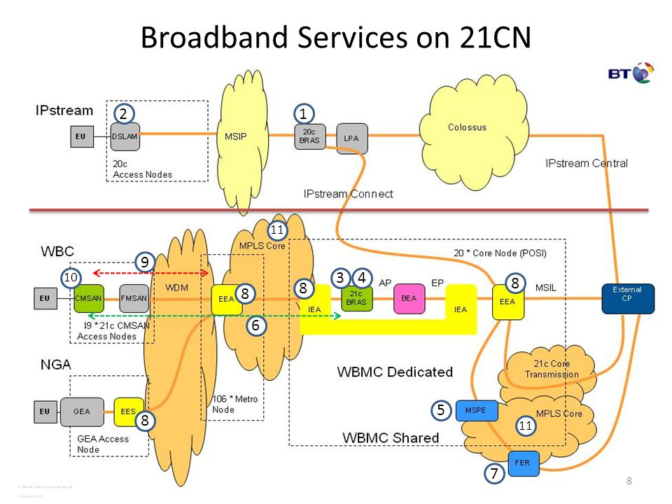 Broadband Services on 21CN 12 34 5 6 7 8 8 8 8 10 9 8 11
