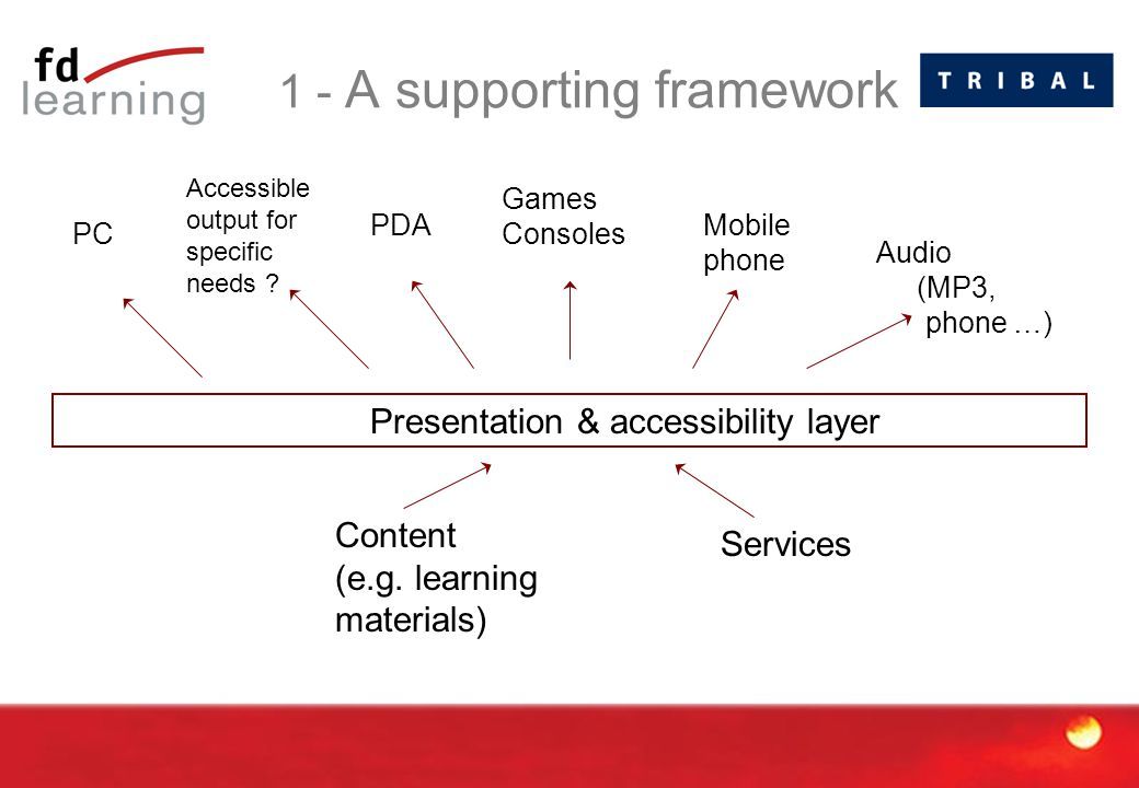 1 - A supporting framework Content (e.g.