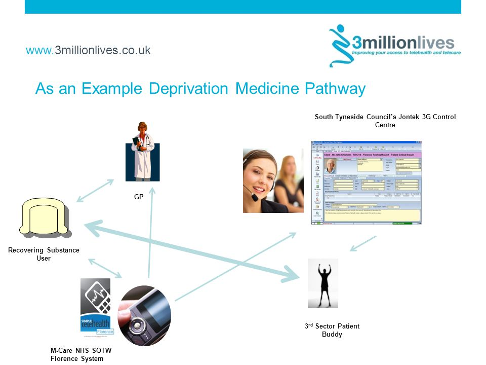 www.3millionlives.co.uk As an Example Deprivation Medicine Pathway GP Recovering Substance User 3 rd Sector Patient Buddy M-Care NHS SOTW Florence System South Tyneside Council's Jontek 3G Control Centre