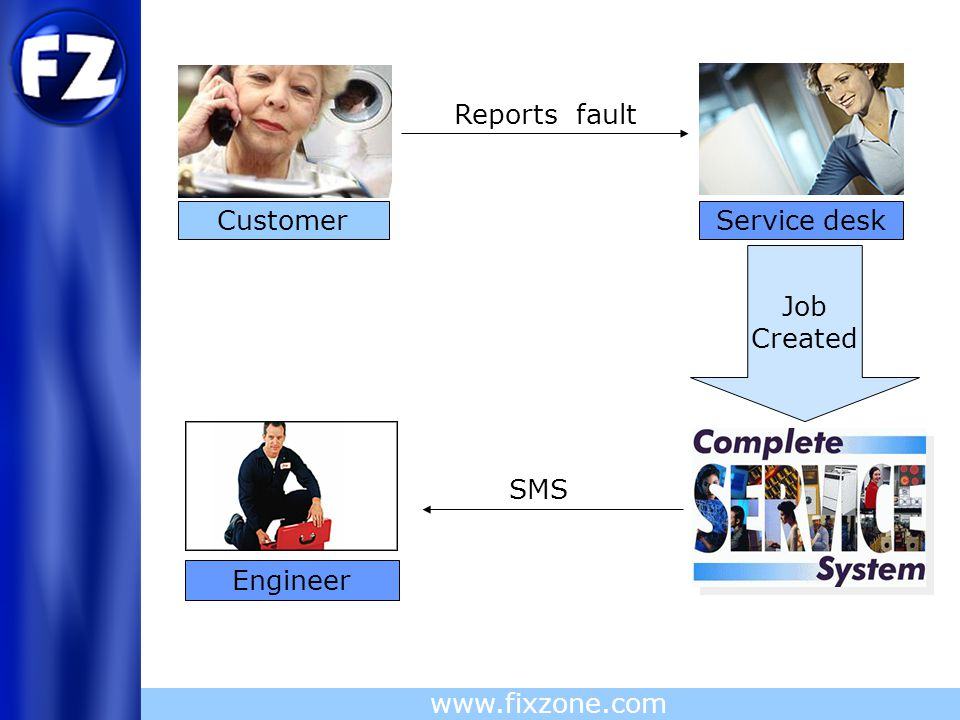 Fixzone Ltd www.fixzone.com SMS Reports fault Service desk Customer Job Created Engineer