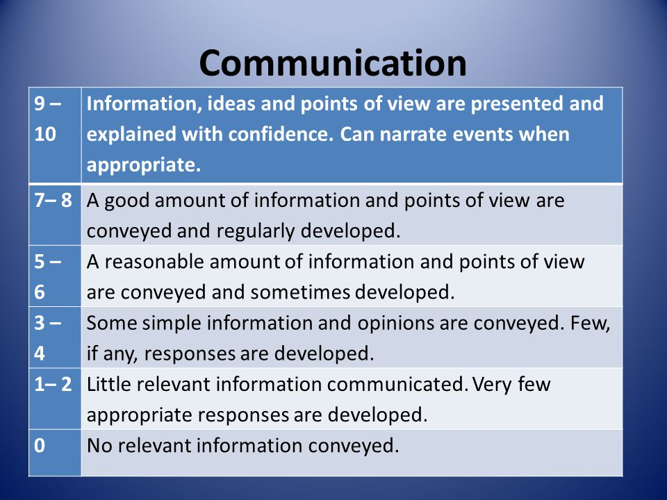 Communication 9 – 10 Information, ideas and points of view are presented and explained with confidence.