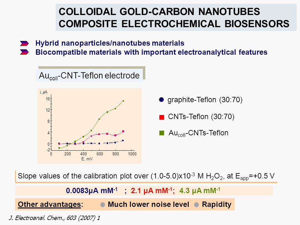 COLLOIDAL GOLD-CARBON NANOTUBES COMPOSITE ELECTROCHEMICAL BIOSENSORS Hybrid nanoparticles/nanotubes materials Biocompatible materials with important e