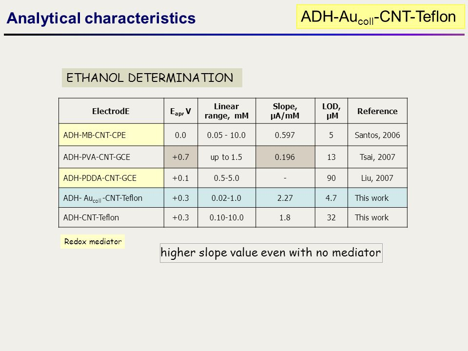 Analytical characteristics ADH-Au coll -CNT-Teflon ETHANOL DETERMINATION ElectrodEE ap, V Linear range, mM Slope, µA/mM LOD, µM Reference ADH-MB-CNT-C