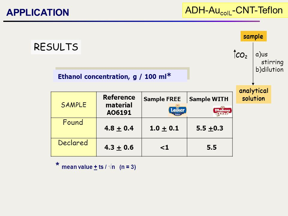 APPLICATION ADH-Au colL -CNT-Teflon SAMPLE Reference material AO6191 4.8 + 0.41.0 + 0.15.5 +0.3 4.3 + 0.6<1 5.5 Ethanol concentration, g / 100 ml * Fo