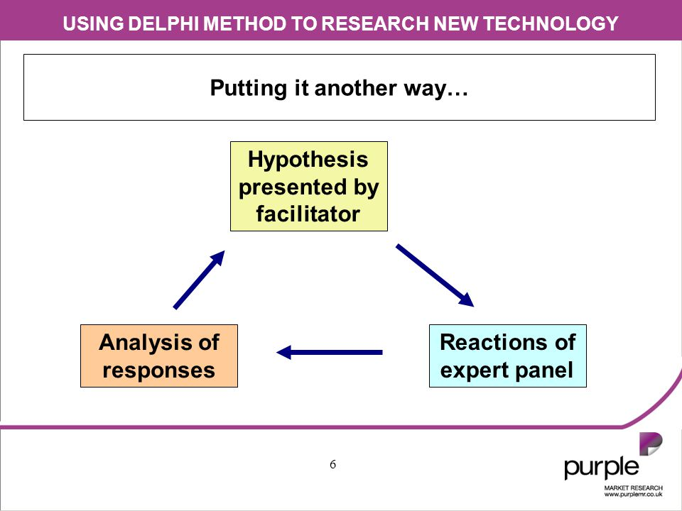 USING DELPHI METHOD TO RESEARCH NEW TECHNOLOGY 7 Process goes through a number of rounds before final consensus formed Initial view presented by facilitator Reactions of expert panel Analysis of responses Final consensus