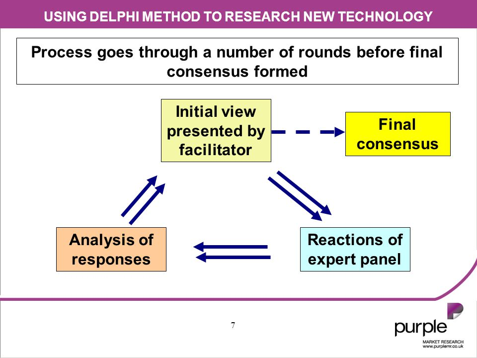 USING DELPHI METHOD TO RESEARCH NEW TECHNOLOGY 8 When is Delphi Method suitable.