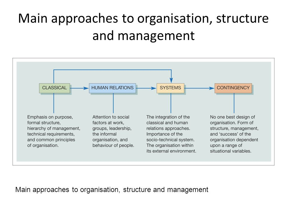 Main approaches to organisation, structure and management