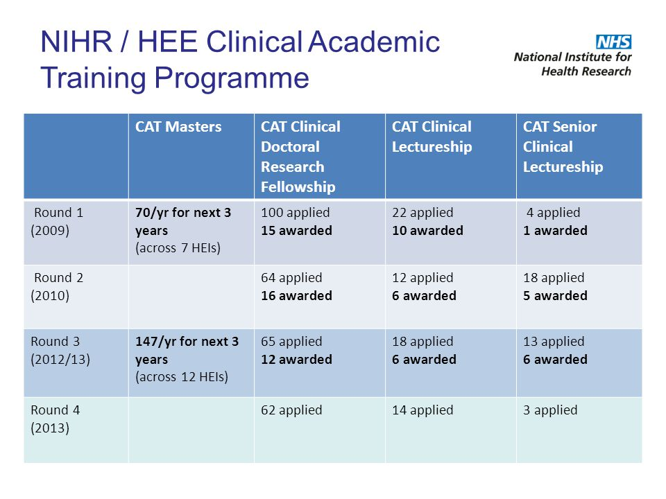 CAT MastersCAT Clinical Doctoral Research Fellowship CAT Clinical Lectureship CAT Senior Clinical Lectureship Round 1 (2009) 70/yr for next 3 years (a