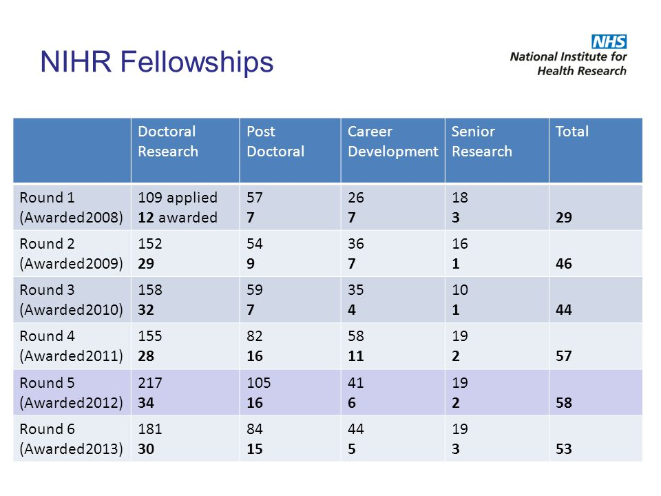 NIHR Fellowships Doctoral Research Post Doctoral Career Development Senior Research Total Round 1 (Awarded2008) 109 applied 12 awarded 57 7 26 7 18 32