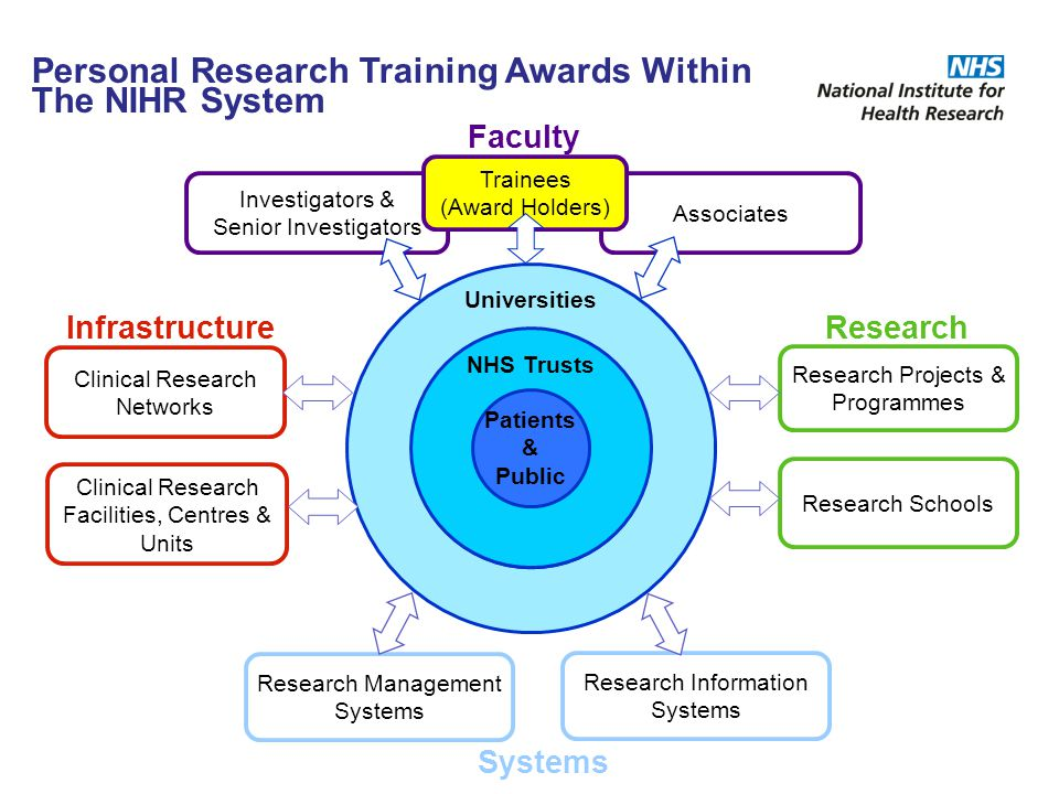 NIHR/CSO Healthcare Science Research Fellowships Supports individuals in the NHS healthcare science workforce who wish to bridge clinical/service careers and research.