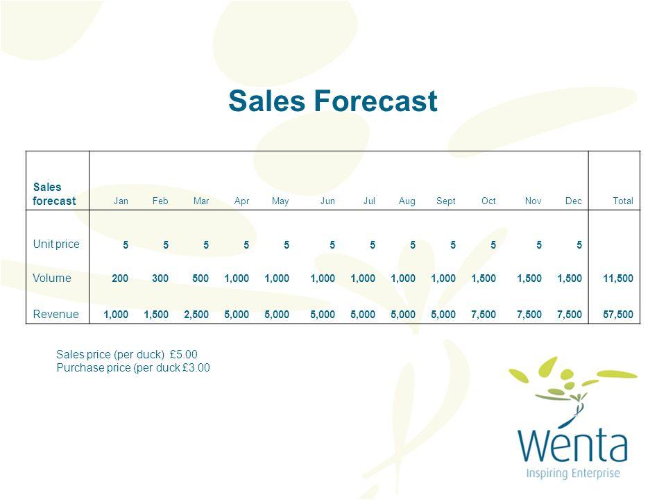 Sales Forecast Sales forecast JanFebMarAprMayJunJulAugSeptOctNovDecTotal Unit price 555555555555 Volume 2003005001,000 1,500 11,500 Revenue 1,0001,5002,5005,000 7,500 57,500 Sales price (per duck) £5.00 Purchase price (per duck £3.00