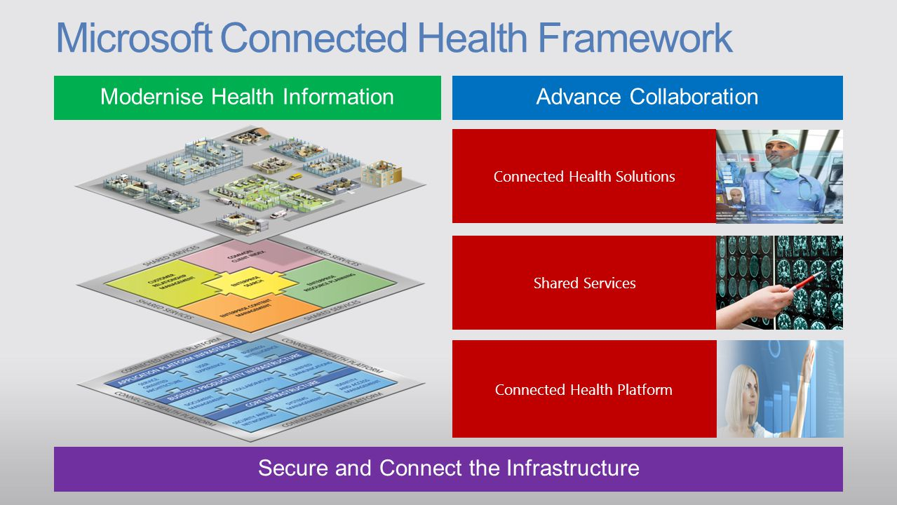 ENTERPRISECONSUMER Modernise Health InformationAdvance Collaboration Secure and Connect the Infrastructure Scenarios Flexible Workstyle Cloud Optimized Datacenter Security and Compliance Products