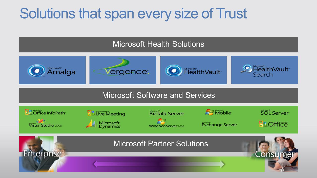 Microsoft Health Solutions Microsoft Partner Solutions Solutions that span every size of Trust Microsoft Software and Services