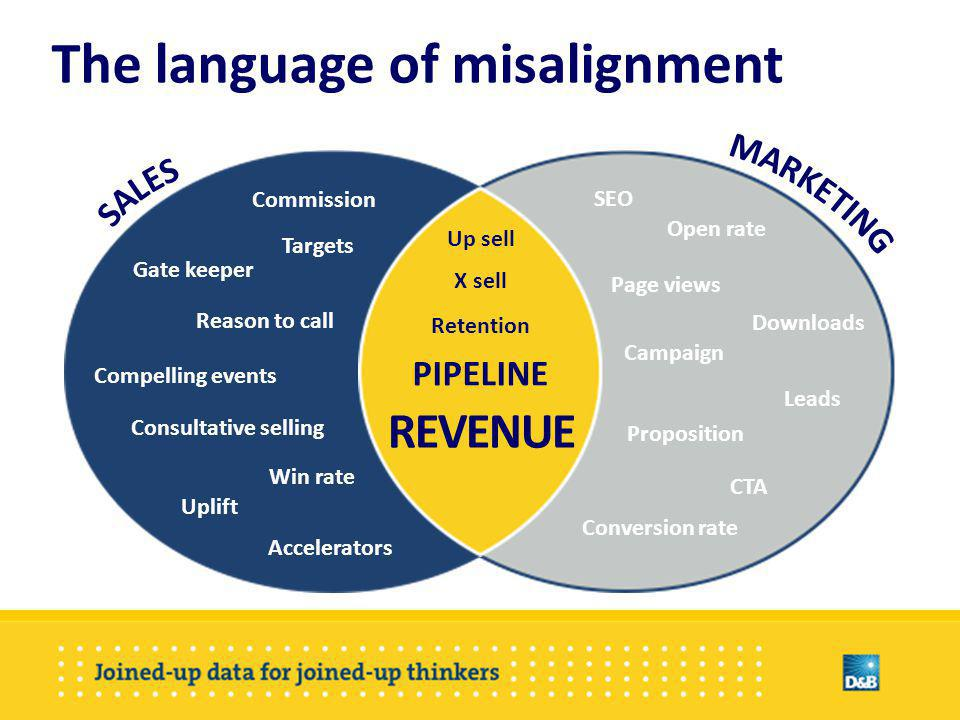 The most significant consequences of mis-alignment