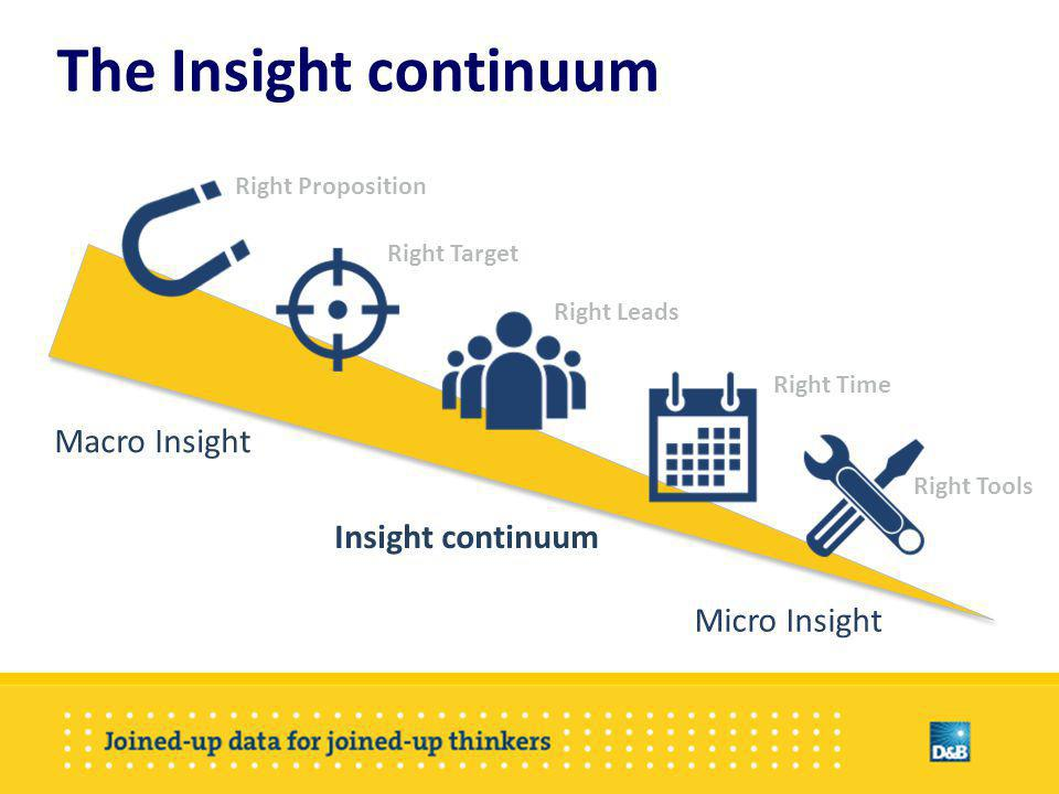 The Insight continuum Macro Insight Micro Insight Insight continuum Right Proposition Right Target Right Leads Right Tools Right Time