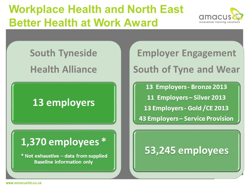 Workplace Health and North East Better Health at Work Award South Tyneside Health Alliance 13 employers 1,370 employees * * Not exhaustive – data from supplied Baseline information only Employer Engagement South of Tyne and Wear 13 Employers - Bronze 2013 11 Employers – Silver 2013 13 Employers - Gold /CE 2013 43 Employers – Service Provision 53,245 employees