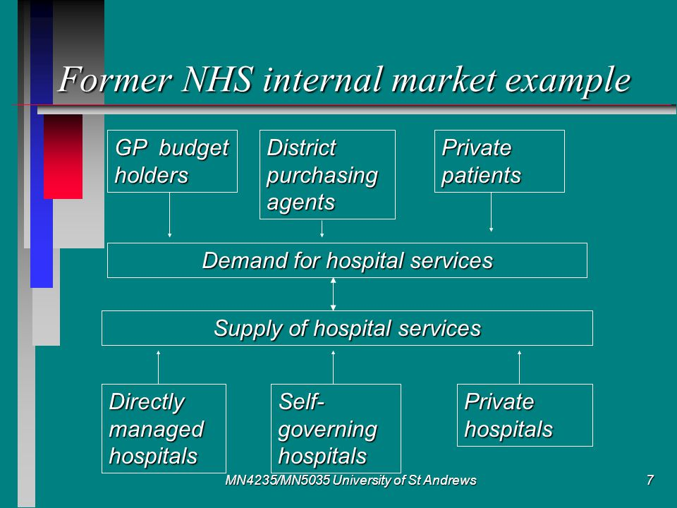 MN4235/MN5035 University of St Andrews7 Former NHS internal market example GP budget holders District purchasing agents Private patients Demand for hospital services Supply of hospital services Directly managed hospitals Self- governing hospitals Private hospitals