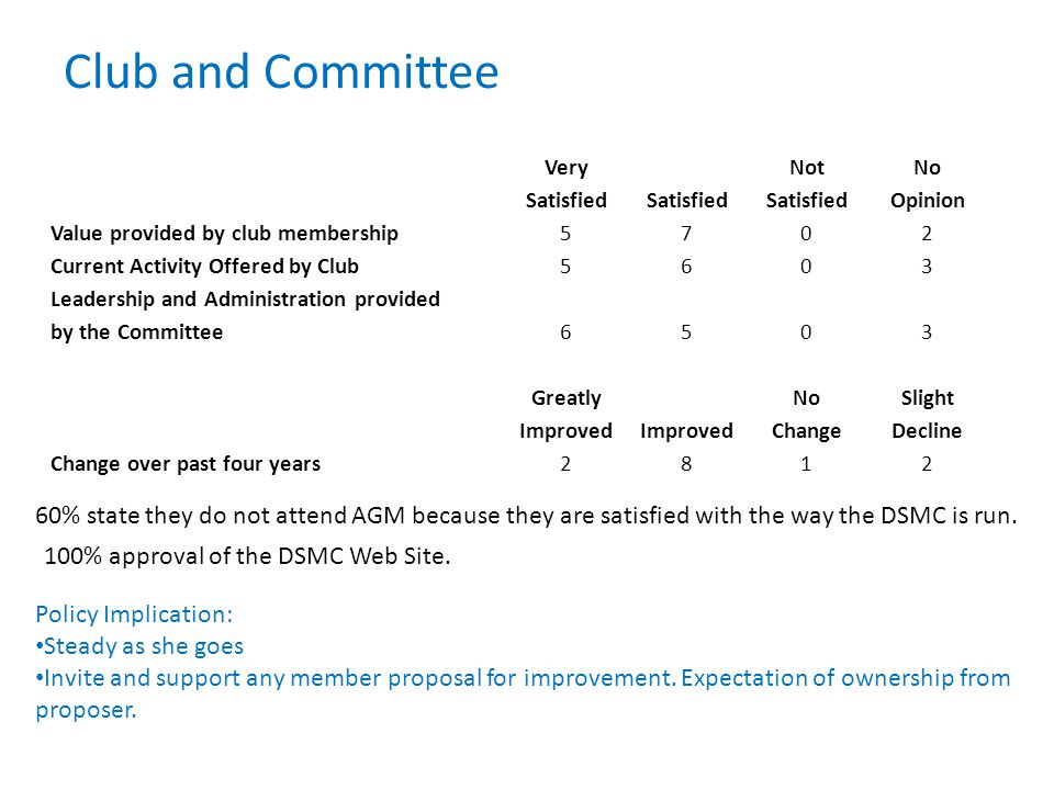 Club and Committee 60% state they do not attend AGM because they are satisfied with the way the DSMC is run.