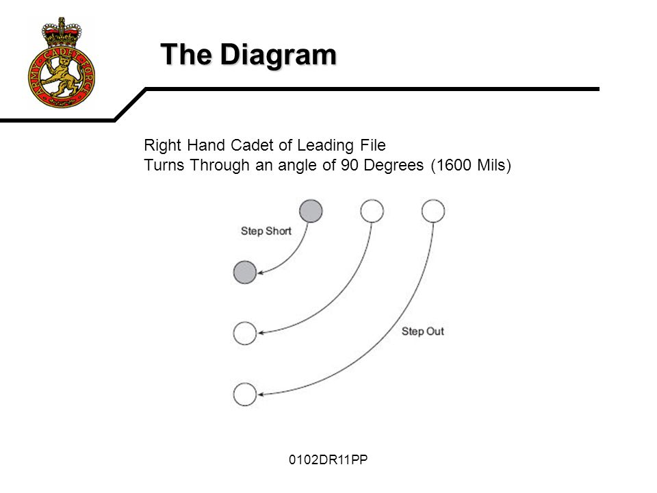 0102DR11PP The Diagram Right Hand Cadet of Leading File Turns Through an angle of 90 Degrees (1600 Mils)