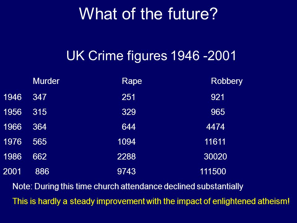 What of the future? UK Crime figures 1946 -2001 MurderRapeRobbery 1946 347251921 1956 315329965 1966 364644 4474 1976 565 1094 11611 1986 662 2288 300