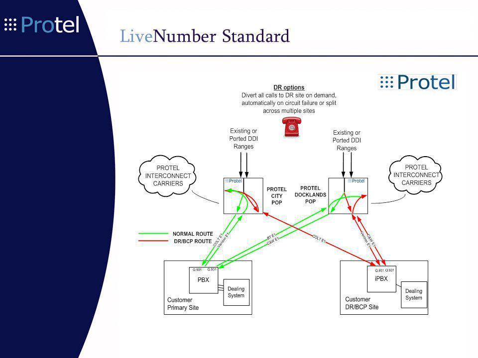 LiveNumber Standard