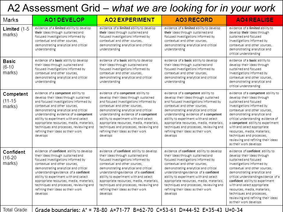 A2 Assessment Grid – what we are looking for in your work MarksAO1 DEVELOPAO2 EXPERIMENTAO3 RECORDAO4 REALISE Limited (1-5 marks) evidence of a limited ability to develop their ideas through sustained and focused investigations informed by contextual and other sources, demonstrating analytical and critical understanding Basic (6-10 marks) evidence of a basic ability to develop their ideas through sustained and focused investigations informed by contextual and other sources, demonstrating analytical and critical understanding Competent (11-15 marks) evidence of a competent ability to develop their ideas through sustained and focused investigations informed by contextual and other sources, demonstrating analytical and critical understanding evidence of a competent ability to experiment with and select appropriate resources, media, materials, techniques and processes, reviewing and refining their ideas as their work develops Confident (16-20 marks) evidence of confident ability to develop their ideas through sustained and focused investigations informed by contextual and other sources, demonstrating analytical and critical understandingevidence of a confident ability to experiment with and select appropriate resources, media, materials, techniques and processes, reviewing and refining their ideas as their work develops Total Grade Grade boundaries: A* = 78-80 A=71-77 B=62-70 C=53-61 D=44-52 E=35-43 U=0-34