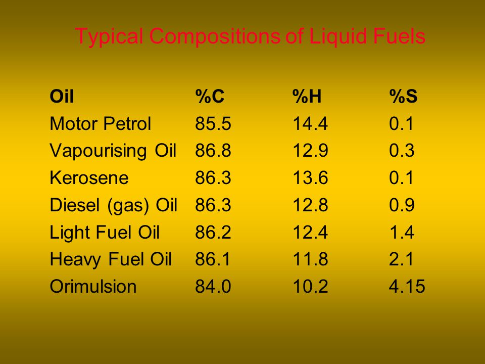 Typical Compositions of Liquid Fuels Oil%C%H%S Motor Petrol85.514.40.1 Vapourising Oil86.812.90.3 Kerosene86.313.60.1 Diesel (gas) Oil86.312.80.9 Light Fuel Oil86.212.41.4 Heavy Fuel Oil86.111.82.1 Orimulsion84.010.24.15