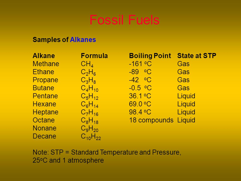 Samples of Alkanes AlkaneFormulaBoiling PointState at STP MethaneCH 4 -161 o CGas EthaneC 2 H 6 -89 o CGas PropaneC 3 H 8 -42 o CGas ButaneC 4 H 10 -0.5 o CGas PentaneC 5 H 12 36.1 o CLiquid HexaneC 6 H 14 69.0 o CLiquid HeptaneC 7 H 16 98.4 o CLiquid OctaneC 8 H 18 18 compoundsLiquid NonaneC 9 H 20 DecaneC 10 H 22 Note: STP = Standard Temperature and Pressure, 25 o C and 1 atmosphere Fossil Fuels