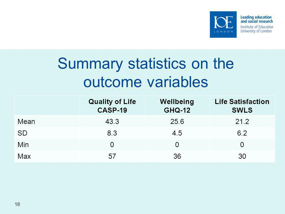 Summary statistics on the outcome variables Quality of Life CASP-19 Wellbeing GHQ-12 Life Satisfaction SWLS Mean43.325.621.2 SD8.34.56.2 Min000 Max573630 18