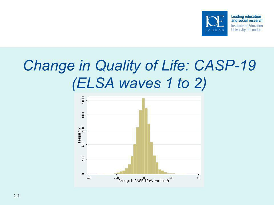 Change in Quality of Life: CASP-19 (ELSA waves 1 to 2) 29