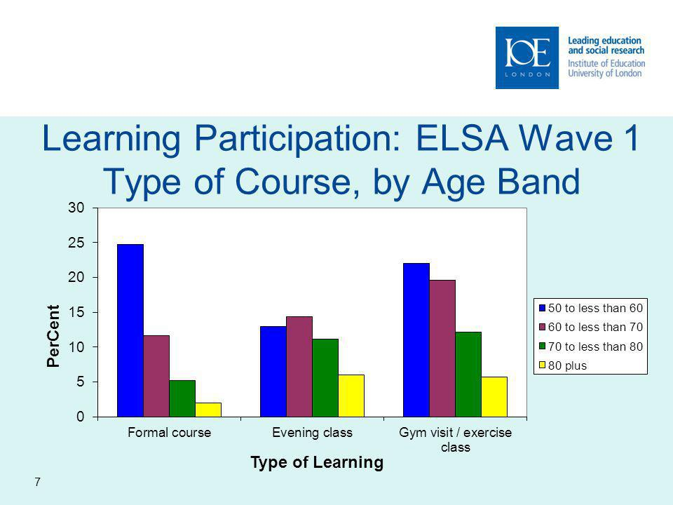 Learning Participation: ELSA Wave 1 Type of Course, by Age Band 7