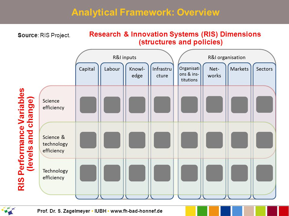 Prof. Dr. S. Zagelmeyer IUBH www.fh-bad-honnef.de Analytical Framework: Overview Source: RIS Project. Research & Innovation Systems (RIS) Dimensions (