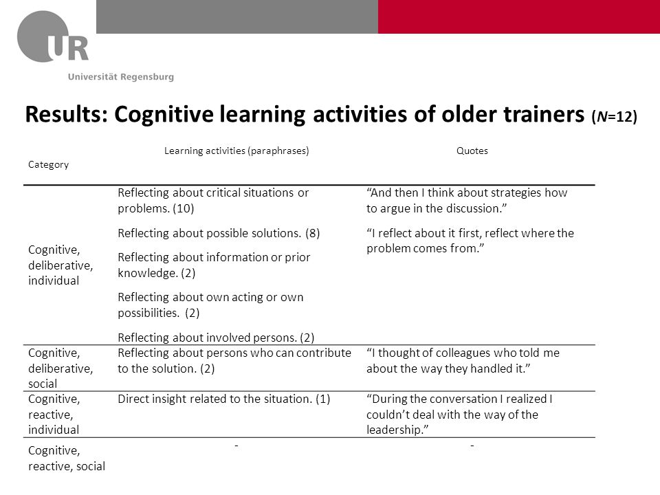 Results: Cognitive learning activities of older trainers (N=12) Category Learning activities (paraphrases)Quotes Cognitive, deliberative, individual Reflecting about critical situations or problems.
