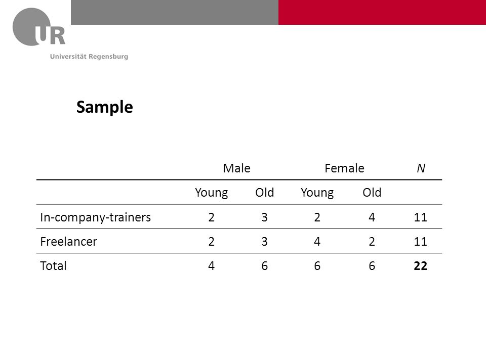 Sample MaleFemaleN YoungOldYoungOld In-company-trainers232411 Freelancer234211 Total466622